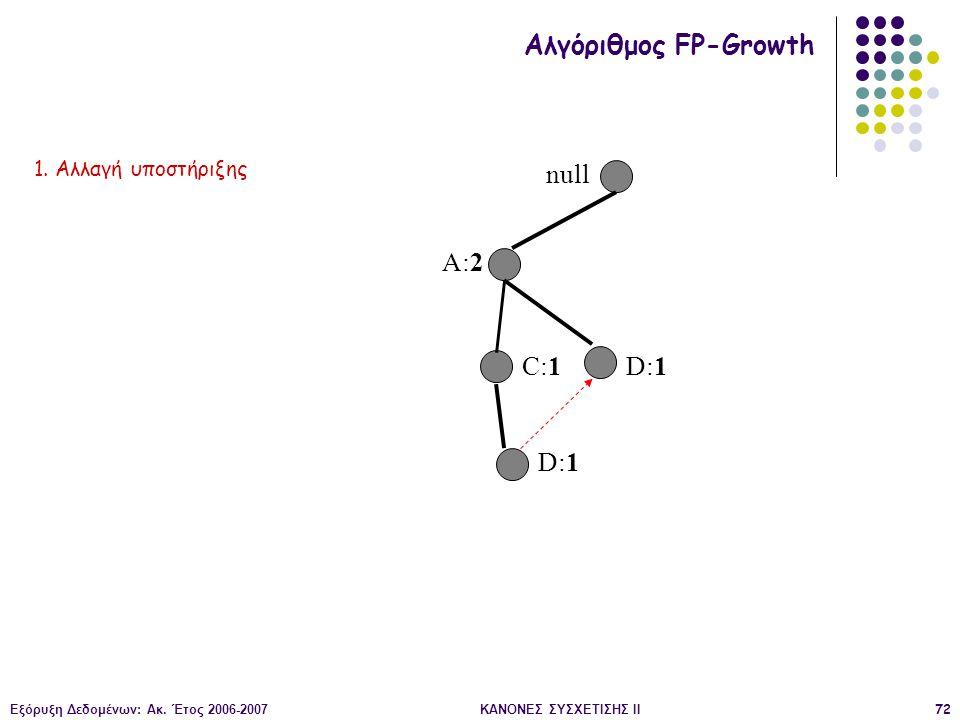 Εξόρυξη Δεδομένων: Ακ. Έτος 2006-2007ΚΑΝΟΝΕΣ ΣΥΣΧΕΤΙΣΗΣ II72 null A:2 C:1 D:1 Αλγόριθμος FP-Growth 1. Αλλαγή υποστήριξης