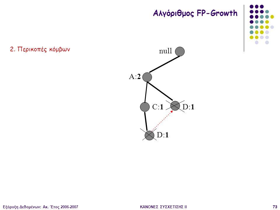Εξόρυξη Δεδομένων: Ακ. Έτος 2006-2007ΚΑΝΟΝΕΣ ΣΥΣΧΕΤΙΣΗΣ II73 null A:2 C:1 D:1 Αλγόριθμος FP-Growth 2. Περικοπές κόμβων