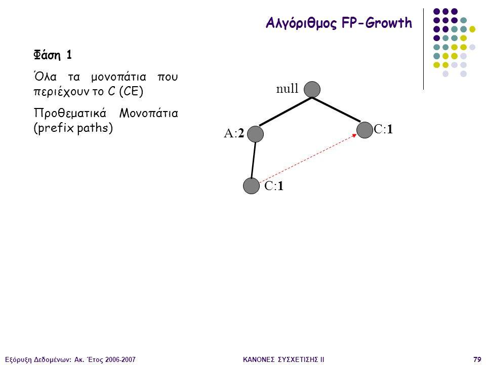 Εξόρυξη Δεδομένων: Ακ. Έτος 2006-2007ΚΑΝΟΝΕΣ ΣΥΣΧΕΤΙΣΗΣ II79 null A:2 C:1 Αλγόριθμος FP-Growth Φάση 1 Όλα τα μονοπάτια που περιέχουν το C (CE) Προθεμα