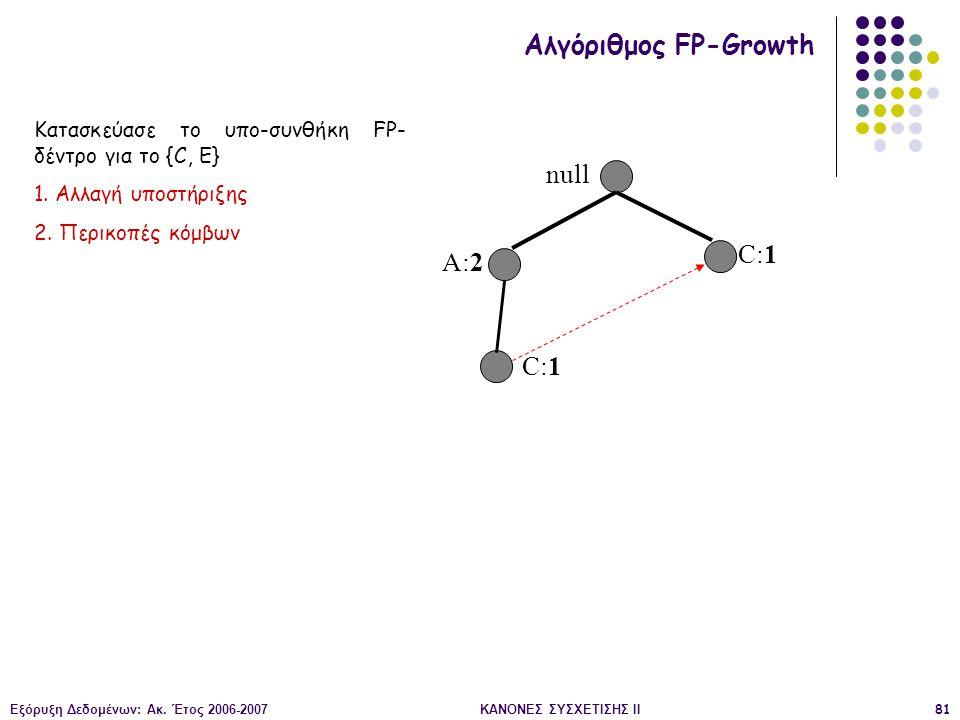 Εξόρυξη Δεδομένων: Ακ. Έτος 2006-2007ΚΑΝΟΝΕΣ ΣΥΣΧΕΤΙΣΗΣ II81 null A:2 C:1 Αλγόριθμος FP-Growth Κατασκεύασε το υπο-συνθήκη FP- δέντρο για το {C, E} 1.