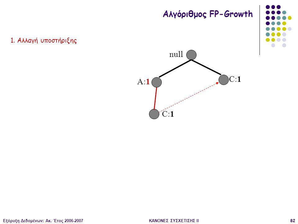 Εξόρυξη Δεδομένων: Ακ. Έτος 2006-2007ΚΑΝΟΝΕΣ ΣΥΣΧΕΤΙΣΗΣ II82 null A:1 C:1 Αλγόριθμος FP-Growth 1. Αλλαγή υποστήριξης