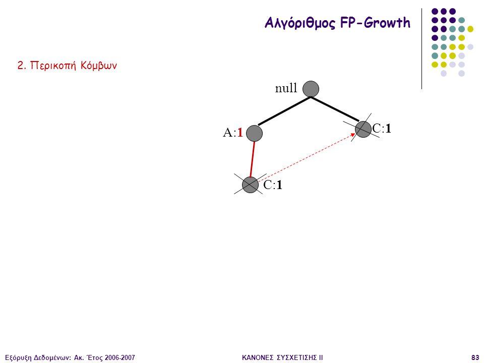 Εξόρυξη Δεδομένων: Ακ. Έτος 2006-2007ΚΑΝΟΝΕΣ ΣΥΣΧΕΤΙΣΗΣ II83 null A:1 C:1 Αλγόριθμος FP-Growth 2. Περικοπή Κόμβων
