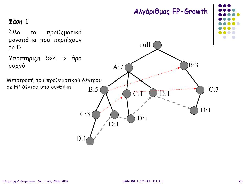 Εξόρυξη Δεδομένων: Ακ. Έτος 2006-2007ΚΑΝΟΝΕΣ ΣΥΣΧΕΤΙΣΗΣ II93 null A:7 B:5 B:3 C:3 D:1 C:1 D:1 C:3 D:1 Αλγόριθμος FP-Growth Φάση 1 Όλα τα προθεματικά μ