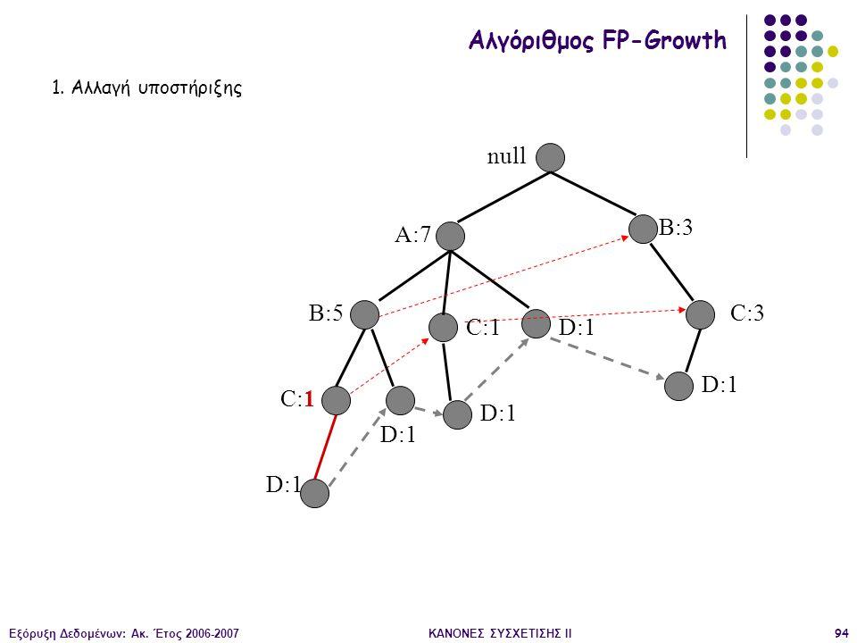 Εξόρυξη Δεδομένων: Ακ. Έτος 2006-2007ΚΑΝΟΝΕΣ ΣΥΣΧΕΤΙΣΗΣ II94 null A:7 B:5 B:3 C:3 D:1 C:1 D:1 C:1 D:1 Αλγόριθμος FP-Growth 1. Αλλαγή υποστήριξης