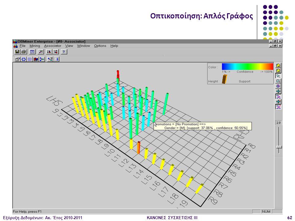 Εξόρυξη Δεδομένων: Ακ. Έτος 2010-2011ΚΑΝΟΝΕΣ ΣΥΣΧΕΤΙΣΗΣ III62 Οπτικοποίηση: Απλός Γράφος