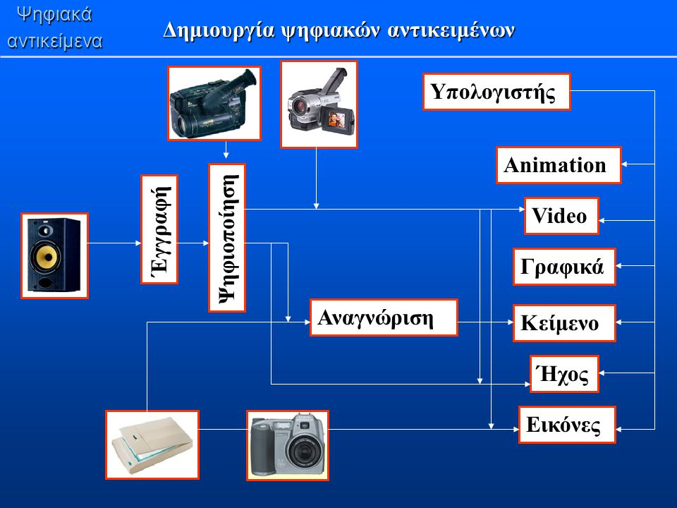Ψηφιακάαντικείμενα Δημιουργία ψηφιακών αντικειμένων Έγγραφή Ψηφιοποίηση Αναγνώριση Animation Video Γραφικά Κείμενο Ήχος Εικόνες Υπολογιστής