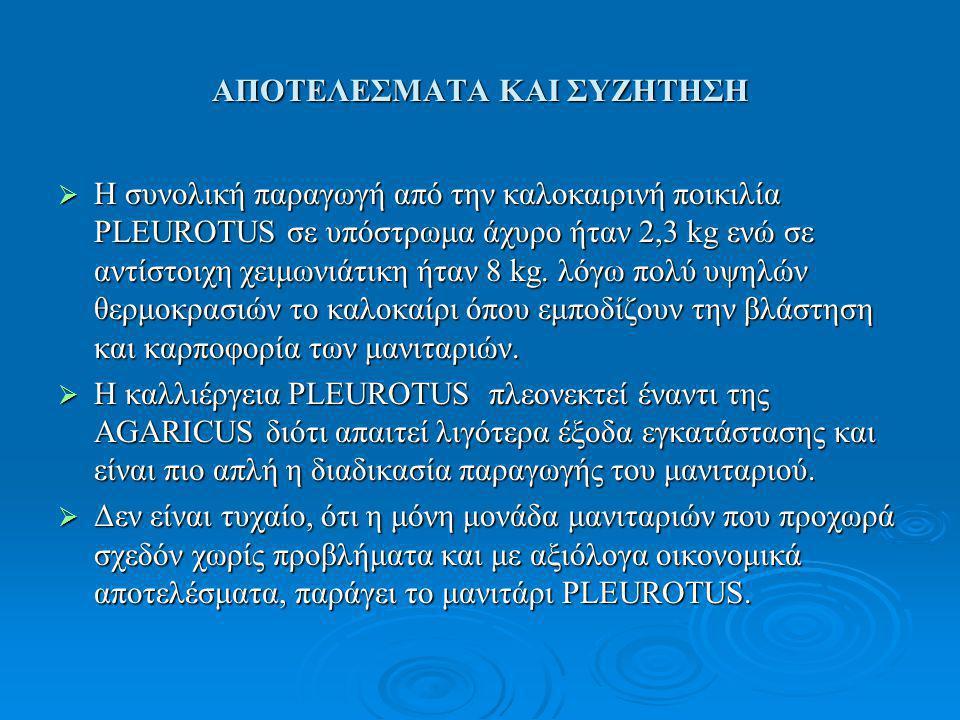 ΑΠΟΤΕΛΕΣΜΑΤΑ ΚΑΙ ΣΥΖΗΤΗΣΗ  Η συνολική παραγωγή από την καλοκαιρινή ποικιλία PLEUROTUS σε υπόστρωμα άχυρο ήταν 2,3 kg ενώ σε αντίστοιχη χειμωνιάτικη ήταν 8 kg.