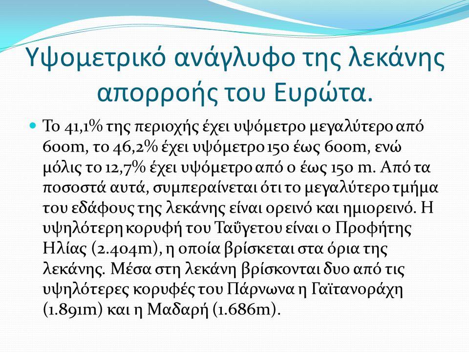 Υψομετρικό ανάγλυφο της λεκάνης απορροής του Ευρώτα. Το 41,1% της περιοχής έχει υψόμετρο μεγαλύτερο από 600m, το 46,2% έχει υψόμετρο 150 έως 600m, ενώ