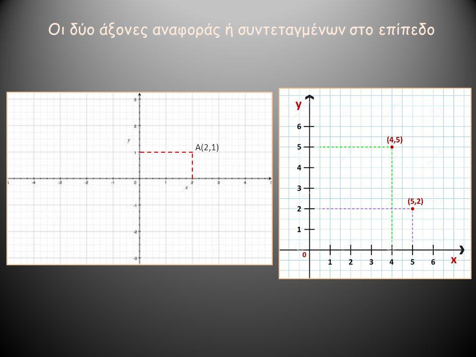Α(2,1) Οι δύο άξονες αναφοράς ή συντεταγμένων στο επίπεδο