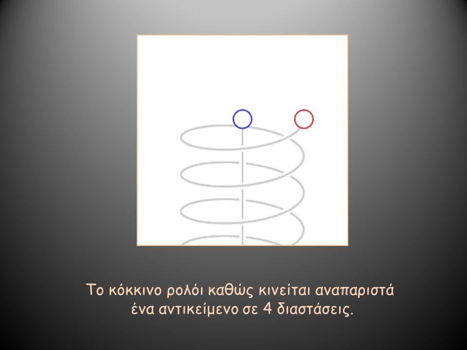 Το κόκκινο ρολόι καθώς κινείται αναπαριστά ένα αντικείμενο σε 4 διαστάσεις.