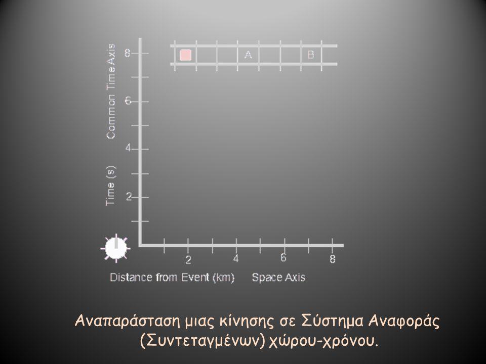 Αναπαράσταση μιας κίνησης σε Σύστημα Αναφοράς (Συντεταγμένων) χώρου-χρόνου.