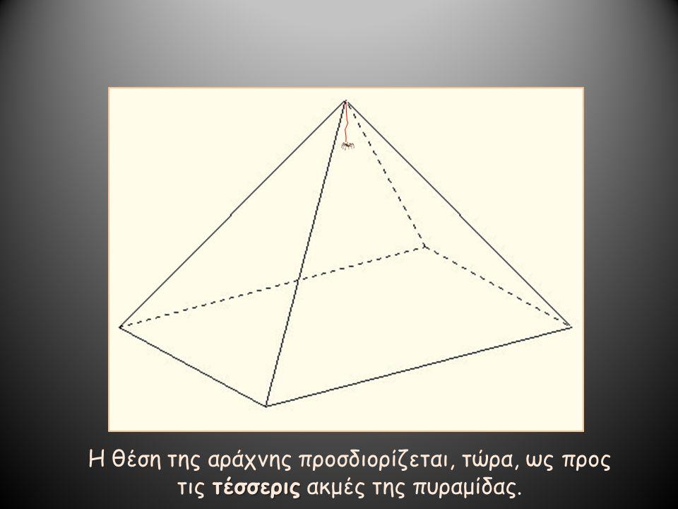 Η θέση της αράχνης προσδιορίζεται, τώρα, ως προς τέσσερις τις τέσσερις ακμές της πυραμίδας.