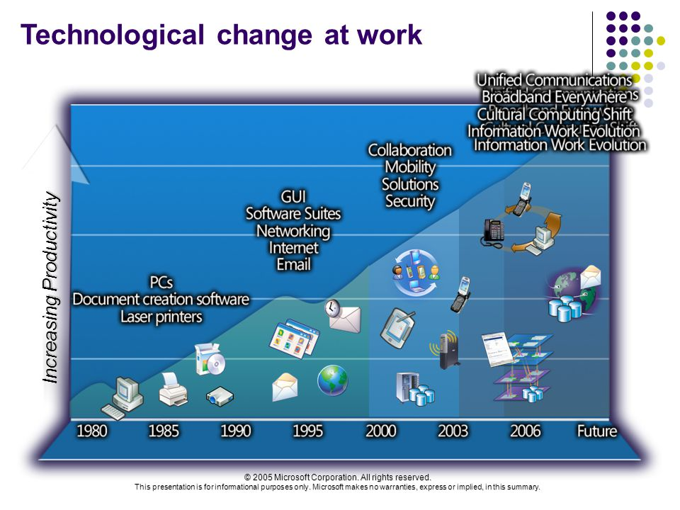 Technological change at work Increasing Productivity © 2005 Microsoft Corporation.