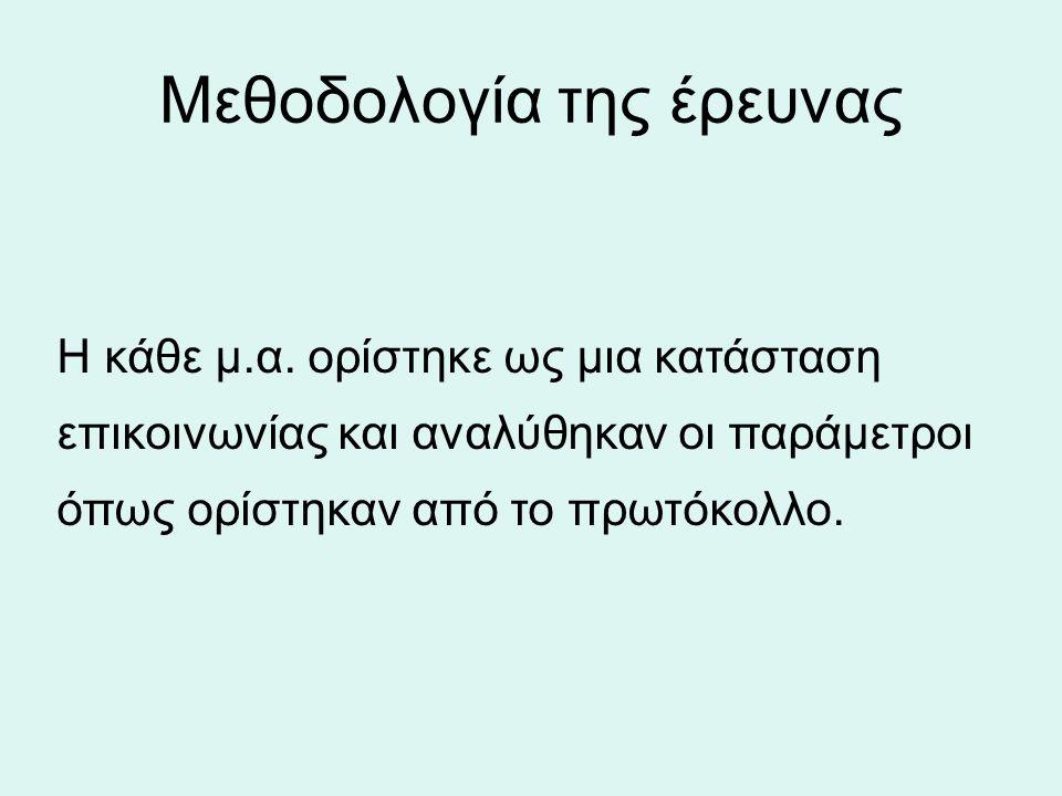 Μεθοδολογία της έρευνας Η κάθε μ.α.