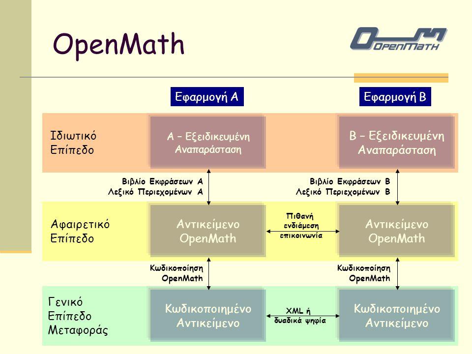 Β – Εξειδικευμένη Αναπαράσταση Αντικείμενο OpenMath Κωδικοποιημένο Αντικείμενο Α – Εξειδικευμένη Αναπαράσταση Αντικείμενο OpenMath Κωδικοποιημένο Αντι