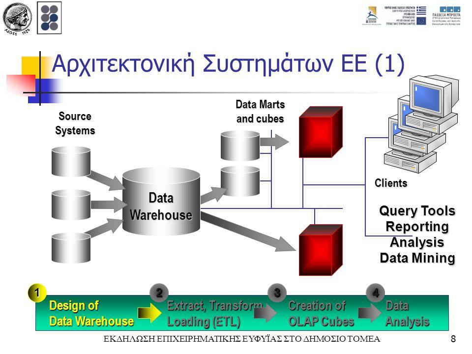 ΕΚΔΗΛΩΣΗ ΕΠΙΧΕΙΡΗΜΑΤΙΚΗΣ ΕΥΦΥΪΑΣ ΣΤΟ ΔΗΜΟΣΙΟ ΤΟΜΕΑ9 Φάση Σχεδιασμού Αποθήκης Δεδομένων Σχεδιασμός της βάσης δεδομένων που θα απεικονίσει την αποθήκη δεδομένων, χρησιμοποιώντας κατάλληλες σχεδιαστικές τεχνικές για την υποστήριξη (κυρίως) πολυδιάστατης ανάλυσης δεδομένων σχήμα αστέρα (star schema) σχήμα χιονονιφάδας (snowflake schema)