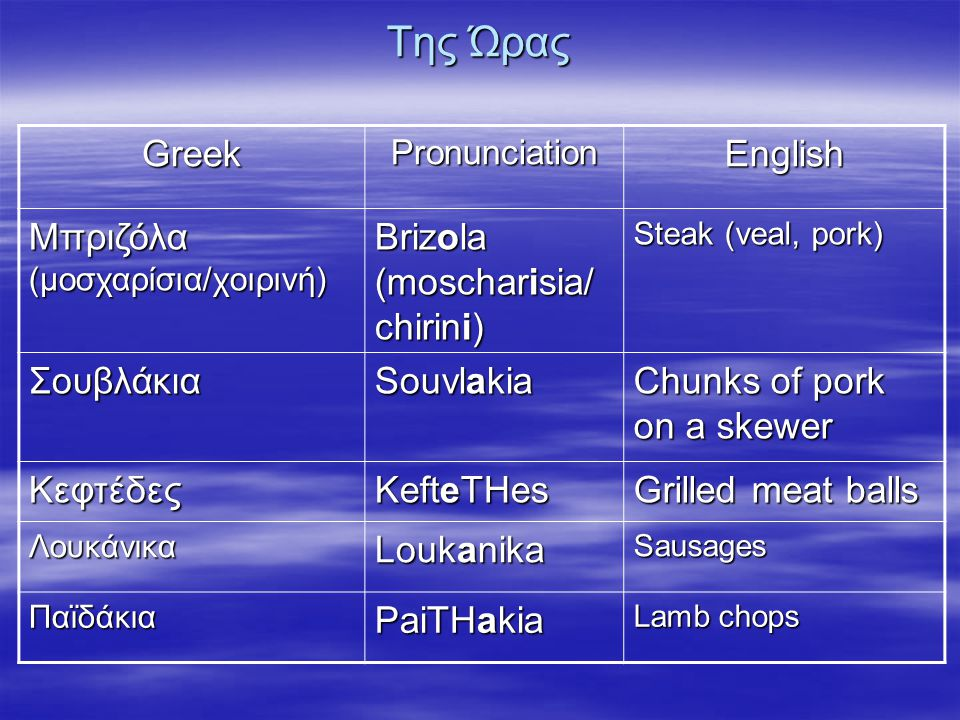 Της Ώρας GreekPronunciationEnglish Μπριζόλα (μοσχαρίσια/χοιρινή) Brizola (moscharisia/ chirini) Steak (veal, pork) Σουβλάκια Souvlakia Chunks of pork