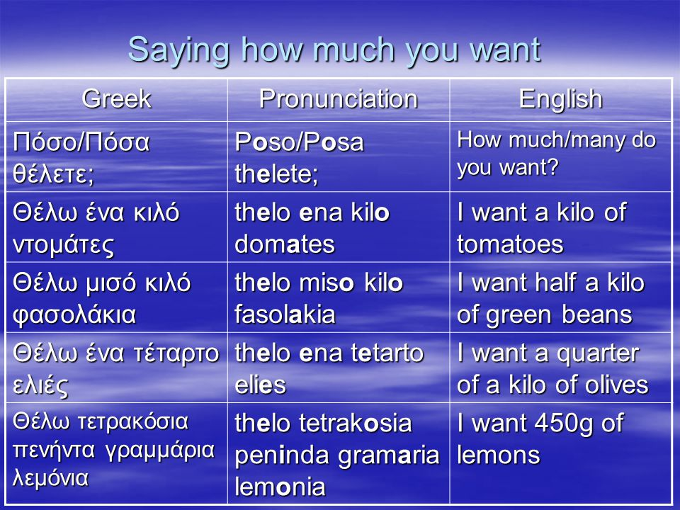 Saying how much you want … GreekPronunciationEnglish Θέλω … thelo… I want … ένα πακέτο μπισκότα/ βούτυρο ena paketo biskota/ vutiro (vootiro) a packet of biscuits/ butter μία φραντζόλα ψωμί mia frantzola psomi a loaf of bread ένα κομμάτι τυρί ena komati tiri a piece of cheese Ένα μπουκάλι νερό ena bukali (bookali) nero a bottle of water ένα βάζο μέλι ena bazo meli a jar of honey