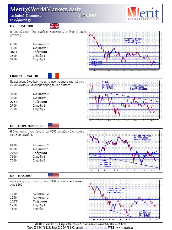 Merit@WorldMarkets.daily 14/02/2003 Technical Comment 14/02/2003 ank@merit.gr UK – FTSE 100 FRANCE – CAC 40 US – DOW JONES 30 US – NASDAQ Διάσπασης της στήριξης των 1300 μονάδων και στόχος στις 1200.