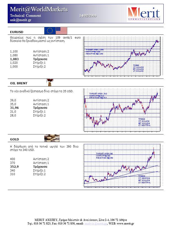 Merit@WorldMarkets 14/02/2003 Technical Comment 14/02/2003 ank@merit.gr EURUSD OIL BRENT Το νέο ανοδικό ξέσπασμα δίνει στόχο τα 35 USD. 39,0Αντίσταση