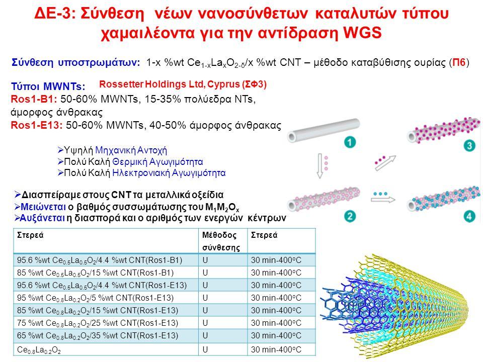 ΔΕ-3: Σύνθεση νέων νανοσύνθετων καταλυτών τύπου χαμαιλέοντα για την αντίδραση WGS 10 Τύποι MWNTs: Ros1-B1: 50-60% MWNTs, 15-35% πολύεδρα NTs, άμορφος άνθρακας Ros1-E13: 50-60% MWNTs, 40-50% άμορφος άνθρακας  Υψηλή Μηχανική Αντοχή  Πολύ Καλή Θερμική Αγωγιμότητα  Πολύ Καλή Ηλεκτρoνιακή Αγωγιμότητα  Διασπείραμε στους CNT τα μεταλλικά οξείδια  Μειώνεται ο βαθμός συσσωμάτωσης του M 1 M 2 O x  Αυξάνεται η διασπορά και ο αριθμός των ενεργών κέντρων Rossetter Holdings Ltd, Cyprus (ΣΦ3) Σύνθεση υποστρωμάτων: 1-x %wt Ce 1-x La x O 2-δ /x %wt CNT – μέθοδο καταβύθισης ουρίας (Π6) Στερεά Μέθοδος σύνθεσης Στερεά 95.6 %wt Ce 0.5 La 0.5 O 2 /4.4 %wt CNT(Ros1-B1)U30 min-400 o C 85 %wt Ce 0.5 La 0.5 O 2 /15 %wt CNT(Ros1-B1)U30 min-400 o C 95.6 %wt Ce 0.5 La 0.5 O 2 /4.4 %wt CNT(Ros1-E13)U30 min-400 o C 95 %wt Ce 0.8 La 0.2 O 2 /5 %wt CNT(Ros1-E13)U30 min-400 o C 85 %wt Ce 0.8 La 0.2 O 2 /15 %wt CNT(Ros1-E13)U30 min-400 o C 75 %wt Ce 0.8 La 0.2 O 2 /25 %wt CNT(Ros1-E13)U30 min-400 o C 65 %wt Ce 0.8 La 0.2 O 2 /35 %wt CNT(Ros1-E13)U30 min-400 o C Ce 0.8 La 0.2 O 2 U30 min-400 o C