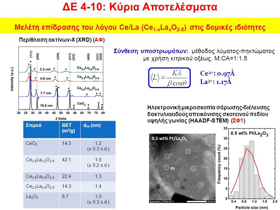 Μελέτη επίδρασης του λόγου Ce/La (Ce 1-x La x O 2-δ ) στις δομικές ιδιότητες ΣτερεάBET (m 2 /g) d Pt (nm) CeO 2 14.51.2 (± 0.3 s.d.) Ce 0.8 La 0.2 O 2-δ 42.11.0 (± 0.2 s.d.) Ce 0.5 La 0.5 O 2-δ 22.41.3 Ce 0.2 La 0.8 O 2-δ 14.31.4 La 2 O 3 6.71.0 (± 0.3 s.d.) Σύνθεση υποστρωμάτων: μέθοδος λύματος-πηκτώματος με χρήση κιτρικού οξέως, Μ:CA=1:1.5 Περίθλαση ακτίνων-Χ (XRD) (ΑΦ) Ηλεκτρονική μικροσκοπία σάρωσης-διέλευσης δακτυλιοειδούς απεικόνισης σκοτεινού πεδίου υψηλής γωνίας (HAADF-STEM) (ΣΦ1) Ce 4+ : 0.97Ǻ La 3+ : 1.17Ǻ ΔΕ 4-10: Κύρια Αποτελέσματα