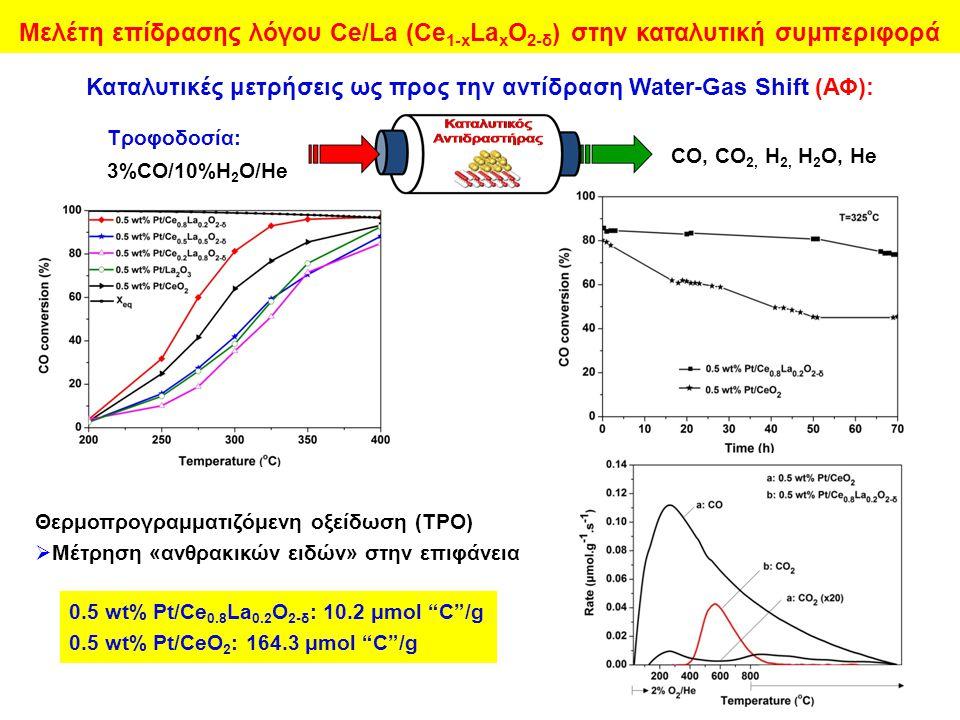 Τροφοδοσία: 3%CO/10%H 2 O/He CO, CO 2, H 2, H 2 O, He Καταλυτικές μετρήσεις ως προς την αντίδραση Water-Gas Shift (ΑΦ): Θερμοπρoγραμματιζόμενη οξείδωση (ΤPO)  Μέτρηση «ανθρακικών ειδών» στην επιφάνεια 0.5 wt% Pt/Ce 0.8 La 0.2 Ο 2-δ : 10.2 μmol C /g 0.5 wt% Pt/CeΟ 2 : 164.3 μmol C /g Μελέτη επίδρασης λόγου Ce/La (Ce 1-x La x O 2-δ ) στην καταλυτική συμπεριφορά
