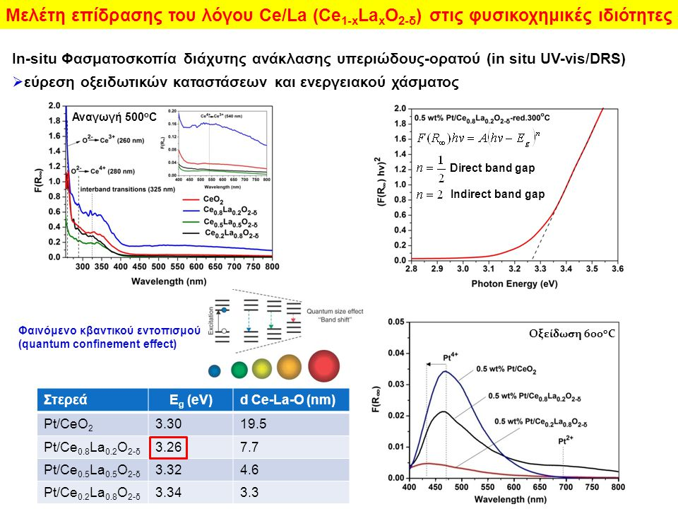 In-situ Φασματοσκοπία διάχυτης ανάκλασης υπεριώδους-ορατού (in situ UV-vis/DRS)  εύρεση οξειδωτικών καταστάσεων και ενεργειακού χάσματος ΣτερεάE g (eV)d Ce-La-O (nm) Pt/CeO 2 3.3019.5 Pt/Ce 0.8 La 0.2 O 2-δ 3.267.7 Pt/Ce 0.5 La 0.5 O 2-δ 3.324.6 Pt/Ce 0.2 La 0.8 O 2-δ 3.343.3 Φαινόμενο κβαντικού εντοπισμού (quantum confinement effect) Μελέτη επίδρασης του λόγου Ce/La (Ce 1-x La x O 2-δ ) στις φυσικοχημικές ιδιότητες Indirect band gap Direct band gap Αναγωγή 500 ο C Οξείδωση 600 ο C