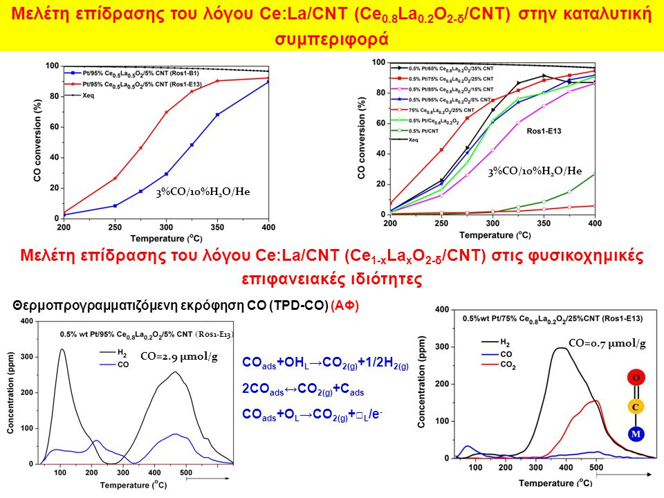CO ads +OH L →CO 2(g) +1/2H 2(g) 2CO ads ↔CO 2(g) +C ads CO ads +O L →CO 2(g) +□ L /e - Θερμοπρογραμματιζόμενη εκρόφηση CO (TPD-CO) (ΑΦ) 3%CO/10%H 2 O/He Μελέτη επίδρασης του λόγου Ce:La/CNT (Ce 0.8 La 0.2 O 2-δ /CNT) στην καταλυτική συμπεριφορά Μελέτη επίδρασης του λόγου Ce:La/CNT (Ce 1-x La x O 2-δ /CNT) στις φυσικοχημικές επιφανειακές ιδιότητες 3%CO/10%H 2 O/He CO=0.7 μmol/g CO=2.9 μmol/g (Ros1-E13)