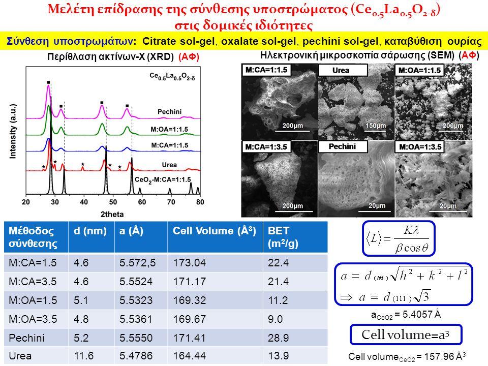Μελέτη επίδρασης της σύνθεσης υποστρώματος (Ce 0.5 La 0.5 O 2-δ ) στις δομικές ιδιότητες Μέθοδος σύνθεσης d (nm)a (Å)Cell Volume (Å 3 )BET (m 2 /g) M:CA=1.54.65.572,5173.0422.4 M:CA=3.54.65.5524171.1721.4 M:OA=1.55.15.5323169.3211.2 M:OA=3.54.85.5361169.679.0 Pechini5.25.5550171.4128.9 Urea11.65.4786164.4413.9 Σύνθεση υποστρωμάτων: Citrate sol-gel, oxalate sol-gel, pechini sol-gel, καταβύθιση ουρίας Cell volume CeO2 = 157.96 Ǻ 3 Περίθλαση ακτίνων-Χ (XRD) (ΑΦ) Ηλεκτρονική μικροσκοπία σάρωσης (SEM) (ΑΦ) a CeO2 = 5.4057 Ǻ Cell volume=a 3