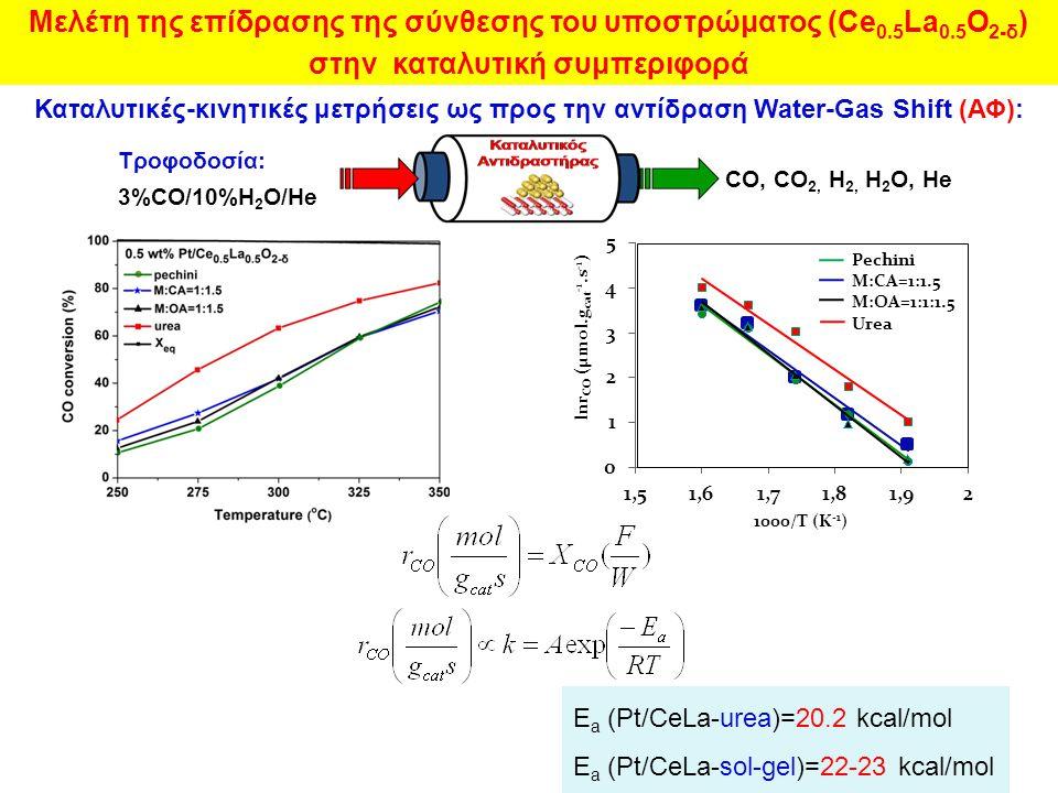 Καταλυτικές-κινητικές μετρήσεις ως προς την αντίδραση Water-Gas Shift (ΑΦ): Pechini M:CA=1:1.5 M:OA=1:1:1.5 Urea E a (Pt/CeLa-urea)=20.2 kcal/mol E a (Pt/CeLa-sol-gel)=22-23 kcal/mol Τροφοδοσία: 3%CO/10%H 2 O/He CO, CO 2, H 2, H 2 O, He Μελέτη της επίδρασης της σύνθεσης του υποστρώματος (Ce 0.5 La 0.5 O 2-δ ) στην καταλυτική συμπεριφορά