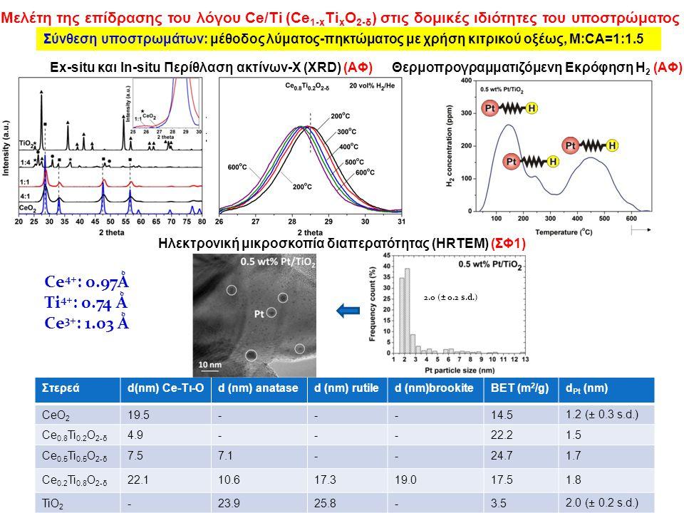 Μελέτη της επίδρασης του λόγου Ce/Ti (Ce 1-x Ti x O 2-δ ) στις δομικές ιδιότητες του υποστρώματος Θερμοπρογραμματιζόμενη Εκρόφηση H 2 (ΑΦ) Στερεάd(nm) Ce-Τι-Od (nm) anatased (nm) rutiled (nm)brookiteBET (m 2 /g)d Pt (nm) CeO 2 19.5---14.51.2 (± 0.3 s.d.) Ce 0.8 Ti 0.2 O 2-δ 4.9---22.21.5 Ce 0.5 Ti 0.5 O 2-δ 7.57.1--24.71.7 Ce 0.2 Ti 0.8 O 2-δ 22.110.617.319.017.51.8 TiO 2 -23.925.8-3.52.0 (± 0.2 s.d.) Ce 4+ : 0.97Ǻ Ti 4+ : 0.74 Ǻ Ce 3+ : 1.03 Ǻ Ex-situ και In-situ Περίθλαση ακτίνων-Χ (XRD) (ΑΦ) Σύνθεση υποστρωμάτων: μέθοδος λύματος-πηκτώματος με χρήση κιτρικού οξέως, Μ:CA=1:1.5 2.0 (± 0.2 s.d.) Ηλεκτρονική μικροσκοπία διαπερατότητας (HRTEM) (ΣΦ1)