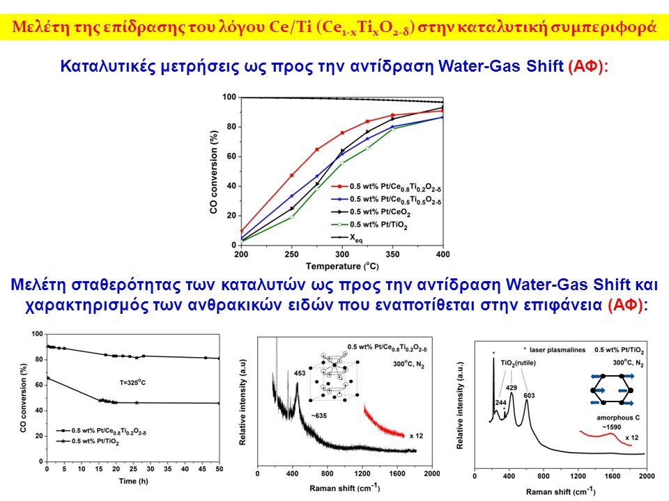 Καταλυτικές μετρήσεις ως προς την αντίδραση Water-Gas Shift (ΑΦ): Μελέτη σταθερότητας των καταλυτών ως προς την αντίδραση Water-Gas Shift και χαρακτηρισμός των ανθρακικών ειδών που εναποτίθεται στην επιφάνεια (ΑΦ): Μελέτη της επίδρασης του λόγου Ce/Ti (Ce 1-x Ti x O 2-δ ) στην καταλυτική συμπεριφορά