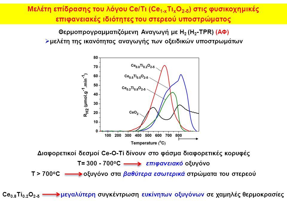 Θερμοπρογραμματιζόμενη Αναγωγή με Η 2 (H 2 -TPR) (ΑΦ)  μελέτη της ικανότητας αναγωγής των οξειδικών υποστρωμάτων Διαφορετικοί δεσμοί Ce-O-Ti δίνουν στο φάσμα διαφορετικές κορυφές Τ= 300 - 700 ο C επιφανειακό οξυγόνο Τ > 700 ο C οξυγόνο στα βαθύτερα εσωτερικά στρώματα του στερεού Ce 0.8 Ti 0.2 O 2-δ μεγαλύτερη συγκέντρωση ευκίνητων οξυγόνων σε χαμηλές θερμοκρασίες Μελέτη επίδρασης του λόγου Ce/Τι (Ce 1-x Τι x O 2-δ ) στις φυσικοχημικές επιφανειακές ιδιότητες του στερεού υποστρώματος