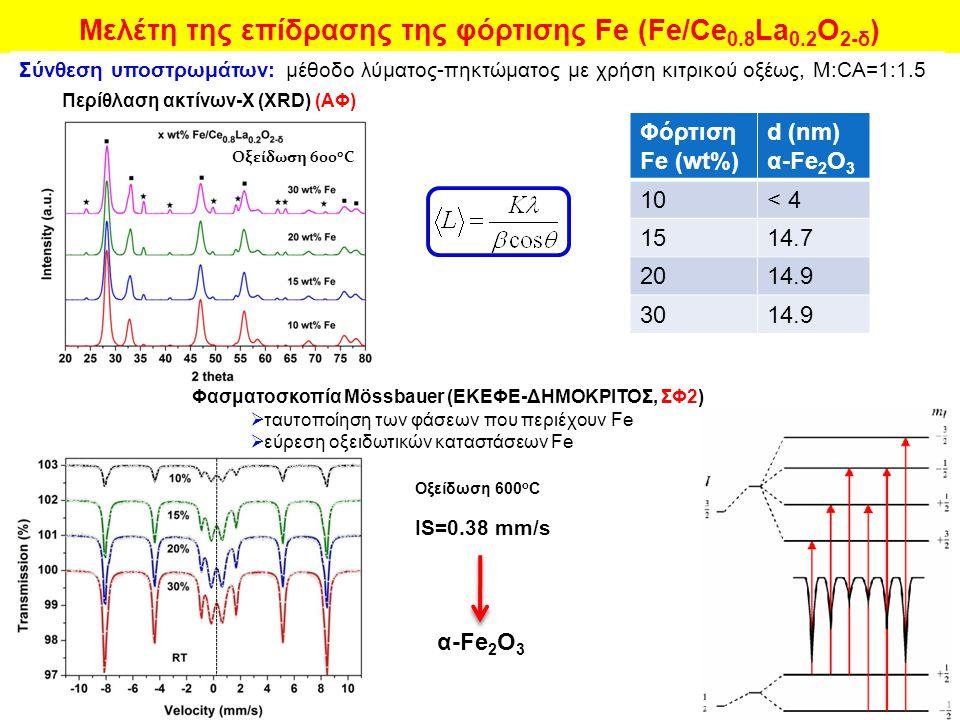 Μελέτη της επίδρασης της φόρτισης Fe (Fe/Ce 0.8 La 0.2 Ο 2-δ ) Σύνθεση υποστρωμάτων: μέθοδο λύματος-πηκτώματος με χρήση κιτρικού οξέως, Μ:CA=1:1.5 Περίθλαση ακτίνων-Χ (XRD) (ΑΦ) Φόρτιση Fe (wt%) d (nm) α-Fe 2 O 3 10< 4 1514.7 2014.9 3014.9 Φασματοσκοπία Mössbauer (EKΕΦΕ-ΔΗΜΟΚΡΙΤΟΣ, ΣΦ2)  ταυτοποίηση των φάσεων που περιέχουν Fe  εύρεση οξειδωτικών καταστάσεων Fe IS=0.38 mm/s α-Fe 2 O 3 Οξείδωση 600 ο C
