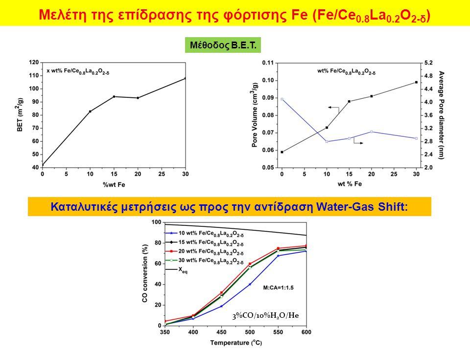 Καταλυτικές μετρήσεις ως προς την αντίδραση Water-Gas Shift: Μέθοδος Β.Ε.Τ. 3%CO/10%H 2 O/He Μελέτη της επίδρασης της φόρτισης Fe (Fe/Ce 0.8 La 0.2 Ο