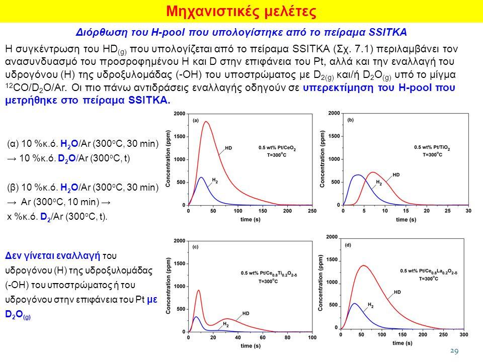 29 Μηχανιστικές μελέτες Διόρθωση του Η-pool που υπολογίστηκε από το πείραμα SSITKA Σχήμα 7.2: Δυναμικές αποκρίσεις των H 2 και HD που λήφθηκαν στους 300 ο C Η συγκέντρωση του HD (g) που υπολογίζεται από το πείραμα SSITKA (Σχ.