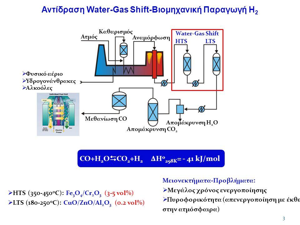 Αντίδραση Water-Gas Shift-Βιομηχανική Παραγωγή Η 2 3 Ατμός Καθαρισμός Αναμόρφωση Water-Gas Shift HTSLTS Απομάκρυνση Η 2 Ο Απομάκρυνση CO 2 Μεθανίωση CO  Φυσικό αέριο  Υδρογονάνθρακες  Αλκοόλες Παραγωγή καθαρού Η 2 CO+Η 2 Ο  CO 2 +H 2 ΔΗ ο 298Κ = - 41 kJ/mol Μειονεκτήματα-Προβλήματα:  Μεγάλος χρόνος ενεργοποίησης  Πυροφορικότητα (απενεργοποίηση με έκθεση στην ατμόσφαιρα)  HTS (350-450 o C): Fe 3 O 4 /Cr 2 O 3 (3-5 vol%)  LTS (180-250 o C): CuO/ZnO/Al 2 O 3 (0.2 vol%)