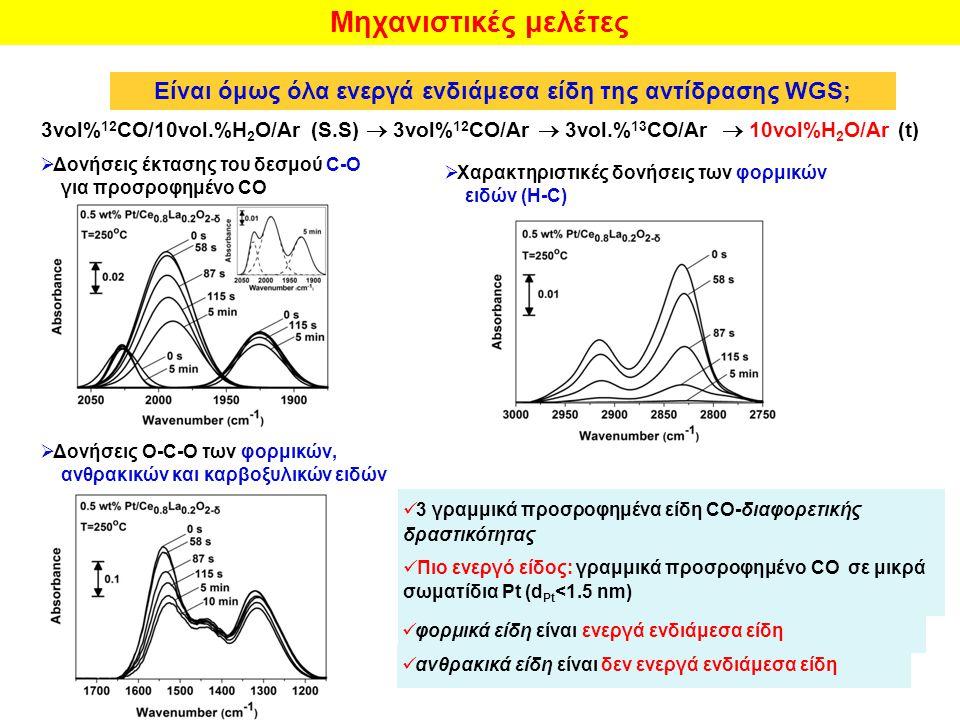 Μηχανιστικές μελέτες Είναι όμως όλα ενεργά ενδιάμεσα είδη της αντίδρασης WGS; 3vol% 12 CO/10vol.%H 2 O/Ar (S.S)  3vol% 12 CO/Ar  3vol.% 13 CO/Ar  10vol%Η 2 O/Ar (t)  Δονήσεις έκτασης του δεσμού C-O για προσροφημένο CO  Χαρακτηριστικές δονήσεις των φορμικών ειδών (Η-C)  Δονήσεις Ο-C-O των φορμικών, ανθρακικών και καρβοξυλικών ειδών 3 γραμμικά προσροφημένα είδη CO- διαφορετικής δραστικότητας Πιο ενεργό είδος: γραμμικά προσροφημένο CO σε μικρά σωματίδια Pt (d Pt <1.5 nm) φορμικά είδη είναι ενεργά ενδιάμεσα είδη ανθρακικά είδη είναι δεν ενεργά ενδιάμεσα είδη