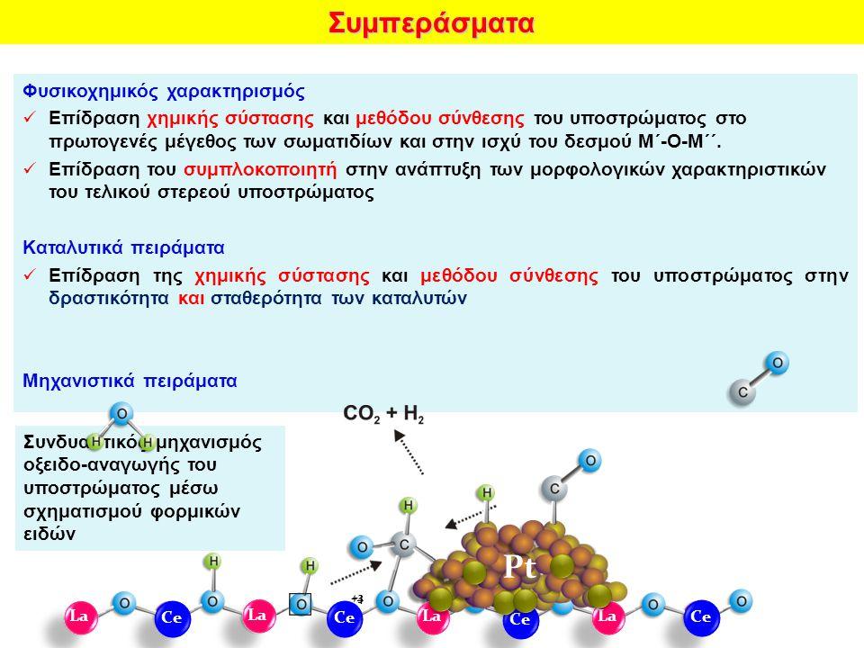 Συνδυαστικός μηχανισμός οξειδο-αναγωγής του υποστρώματος μέσω σχηματισμού φορμικών ειδώνΣυμπεράσματα Φυσικοχημικός χαρακτηρισμός Επίδραση χημικής σύστασης και μεθόδου σύνθεσης του υποστρώματος στο πρωτογενές μέγεθος των σωματιδίων και στην ισχύ του δεσμού Μ΄-Ο-Μ΄΄.