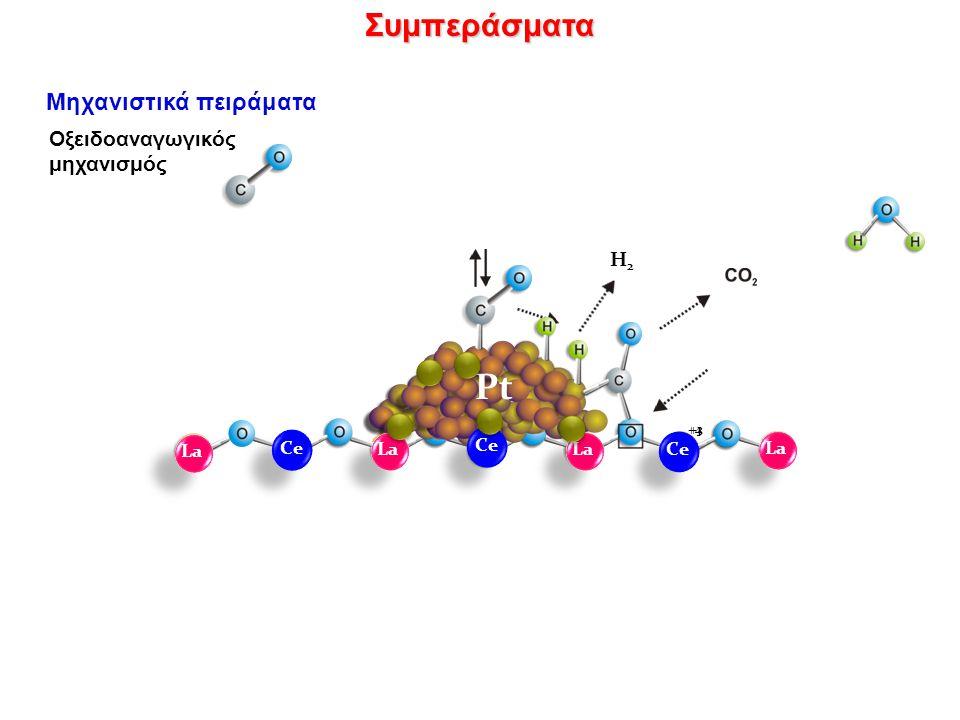 Μηχανιστικά πειράματαΣυμπεράσματα Pt H2H2 +4 +3 Ce La Ce La Οξειδοαναγωγικός μηχανισμός