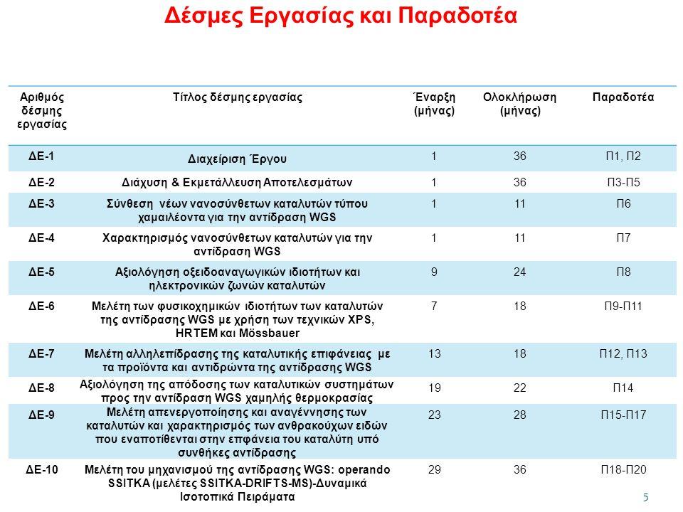 Δέσμες Εργασίας και Παραδοτέα Αριθμός δέσμης εργασίας Τίτλος δέσμης εργασίαςΈναρξη (μήνας) Ολοκλήρωση (μήνας) Παραδοτέα ΔΕ-1 Διαχείριση Έργου 136Π1, Π2 ΔΕ-2 Διάχυση & Εκμετάλλευση Αποτελεσμάτων 136Π3-Π5 ΔΕ-3Σύνθεση νέων νανοσύνθετων καταλυτών τύπου χαμαιλέοντα για την αντίδραση WGS 111Π6 ΔΕ-4Χαρακτηρισμός νανοσύνθετων καταλυτών για την αντίδραση WGS 111Π7 ΔΕ-5Αξιολόγηση οξειδοαναγωγικών ιδιοτήτων και ηλεκτρονικών ζωνών καταλυτών 924Π8 ΔΕ-6Μελέτη των φυσικοχημικών ιδιοτήτων των καταλυτών της αντίδρασης WGS με χρήση των τεχνικών XPS, HRTEM και Mössbauer 718Π9-Π11 ΔΕ-7Μελέτη αλληλεπίδρασης της καταλυτικής επιφάνειας με τα προϊόντα και αντιδρώντα της αντίδρασης WGS 1318Π12, Π13 ΔΕ-8 Αξιολόγηση της απόδοσης των καταλυτικών συστημάτων προς την αντίδραση WGS χαμηλής θερμοκρασίας 1922Π14 ΔΕ-9 Μελέτη απενεργοποίησης και αναγέννησης των καταλυτών και χαρακτηρισμός των ανθρακούχων ειδών που εναποτίθενται στην επφάνεια του καταλύτη υπό συνθήκες αντίδρασης 2328Π15-Π17 ΔΕ-10Μελέτη του μηχανισμού της αντίδρασης WGS: operando SSITKA (μελέτες SSITKA-DRIFTS-MS)-Δυναμικά Ισοτοπικά Πειράματα 2936Π18-Π20 5