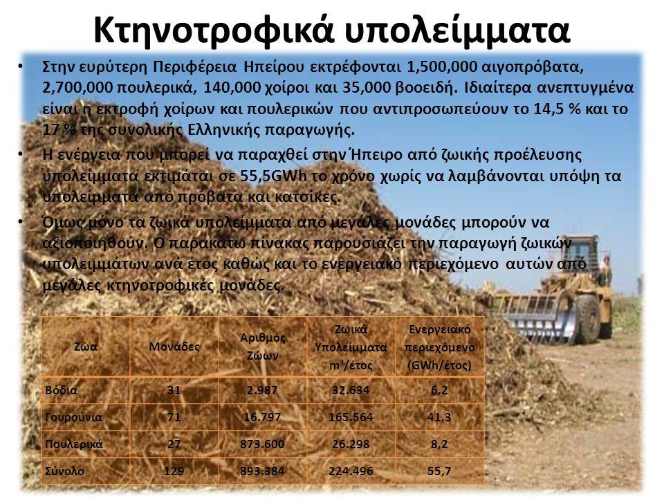 Κτηνοτροφικά υπολείμματα Στην ευρύτερη Περιφέρεια Ηπείρου εκτρέφονται 1,500,000 αιγοπρόβατα, 2,700,000 πουλερικά, 140,000 χοίροι και 35,000 βοοειδή. Ι
