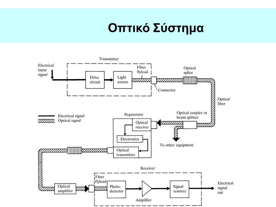 Εξέλιξη των τηλεπικοινωνιών