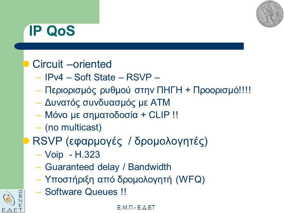 Ε.Μ.Π.- E.Δ.ΕΤ IP QoS Circuit –oriented –IPv4 – Soft State – RSVP – –Περιορισμός ρυθμού στην ΠΗΓΗ + Προορισμό!!!.