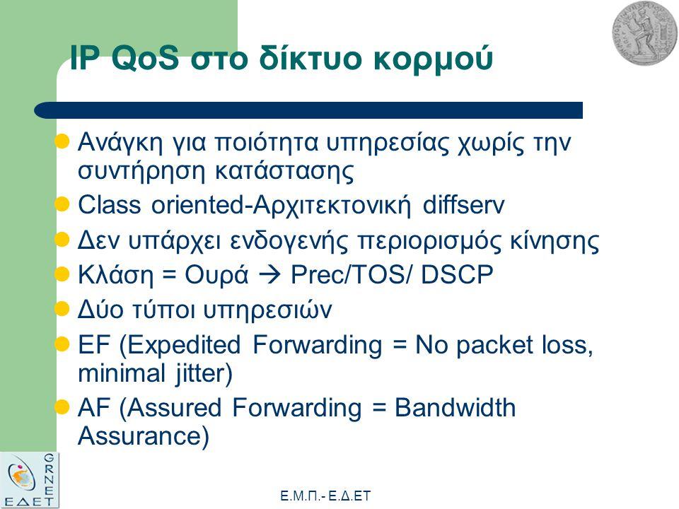 Ε.Μ.Π.- E.Δ.ΕΤ IP QoS στο δίκτυο κορμού Ανάγκη για ποιότητα υπηρεσίας χωρίς την συντήρηση κατάστασης Class oriented-Αρχιτεκτονική diffserv Δεν υπάρχει ενδογενής περιορισμός κίνησης Κλάση = Ουρά  Prec/TOS/ DSCP Δύο τύποι υπηρεσιών EF (Expedited Forwarding = No packet loss, minimal jitter) AF (Assured Forwarding = Bandwidth Assurance)