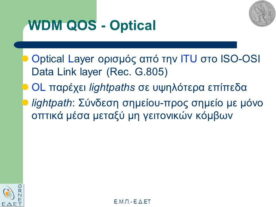 Ε.Μ.Π.- E.Δ.ΕΤ WDM QOS - Optical Optical Layer ορισμός από την ITU στο ISO-OSI Data Link layer (Rec.