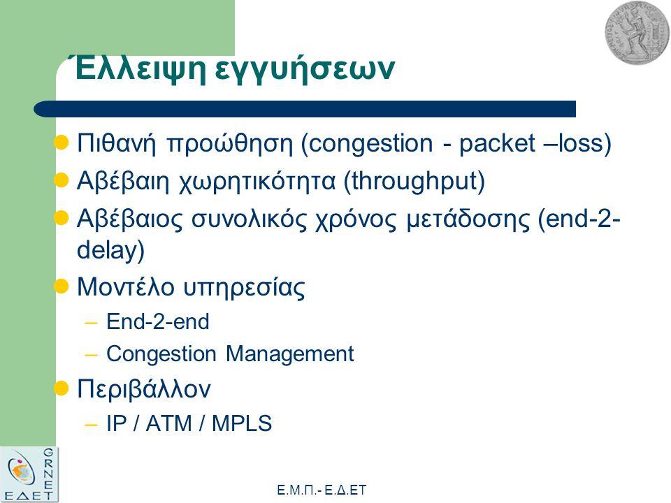 Ε.Μ.Π.- E.Δ.ΕΤ Έλλειψη εγγυήσεων Πιθανή προώθηση (congestion - packet –loss) Αβέβαιη χωρητικότητα (throughput) Αβέβαιος συνολικός χρόνος μετάδοσης (end-2- delay) Μοντέλο υπηρεσίας –End-2-end –Congestion Management Περιβάλλον –IP / ATM / MPLS