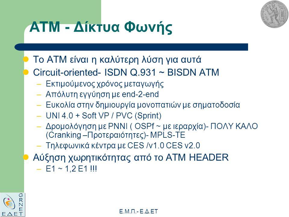 Ε.Μ.Π.- E.Δ.ΕΤ ATM - Δίκτυα Φωνής Το ΑΤΜ είναι η καλύτερη λύση για αυτά Circuit-oriented- ISDN Q.931 ~ BISDN ATM –Εκτιμούμενος χρόνος μεταγωγής –Απόλυτη εγγύηση με end-2-end –Ευκολία στην δημιουργία μονοπατιών με σηματοδοσία –UNI 4.0 + Soft VP / PVC (Sprint) –Δρομολόγηση με PNNI ( OSPf ~ με ιεραρχία)- ΠΟΛΥ ΚΑΛΟ (Cranking –Προτεραιότητες)- MPLS-TE –Τηλεφωνικά κέντρα με CES /v1.0 CES v2.0 Αύξηση χωρητικότητας από το ΑΤΜ HEADER –E1 ~ 1,2 E1 !!!