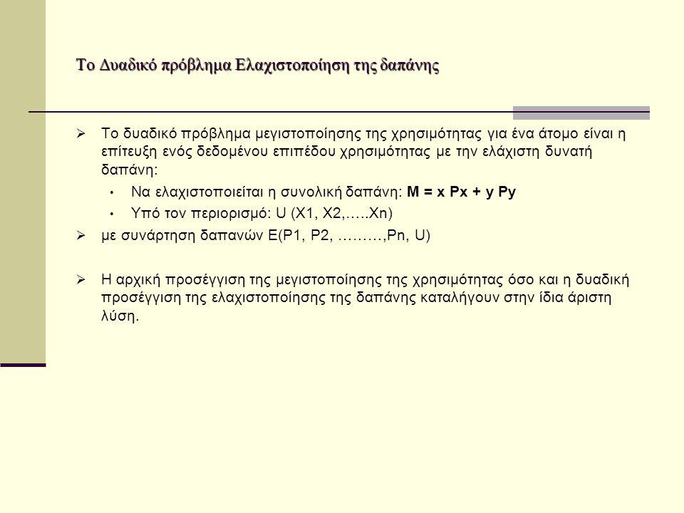 Το Δυαδικό πρόβλημα Ελαχιστοποίηση της δαπάνης  Το δυαδικό πρόβλημα μεγιστοποίησης της χρησιμότητας για ένα άτομο είναι η επίτευξη ενός δεδομένου επιπέδου χρησιμότητας με την ελάχιστη δυνατή δαπάνη: Να ελαχιστοποιείται η συνολική δαπάνη: Μ = x Px + y Py Υπό τον περιορισμό: U (Χ1, Χ2,…..Χn)  με συνάρτηση δαπανών Ε(Ρ1, Ρ2, ………,Ρn, U)  Η αρχική προσέγγιση της μεγιστοποίησης της χρησιμότητας όσο και η δυαδική προσέγγιση της ελαχιστοποίησης της δαπάνης καταλήγουν στην ίδια άριστη λύση.